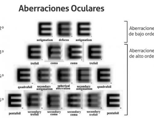 High order aberrations