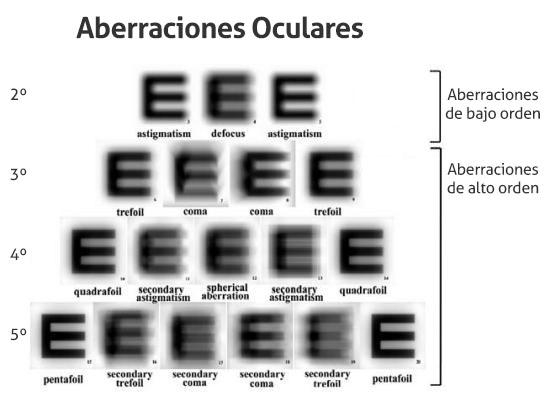 Aberraciones Oculares
