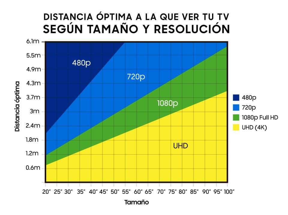 distancia optima para ver la television