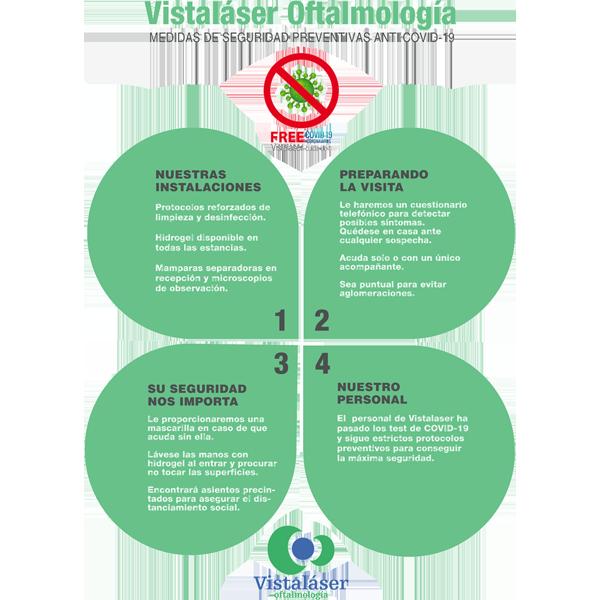 Medidas de seguridad preventivas anti COVID-19